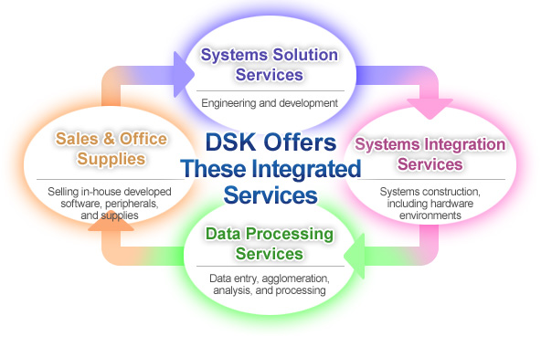 DSK Offers These Integrated Services